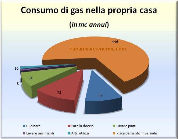 Come calcolare consumo gas di una caldaia o altro - Consumo gas cucina ...